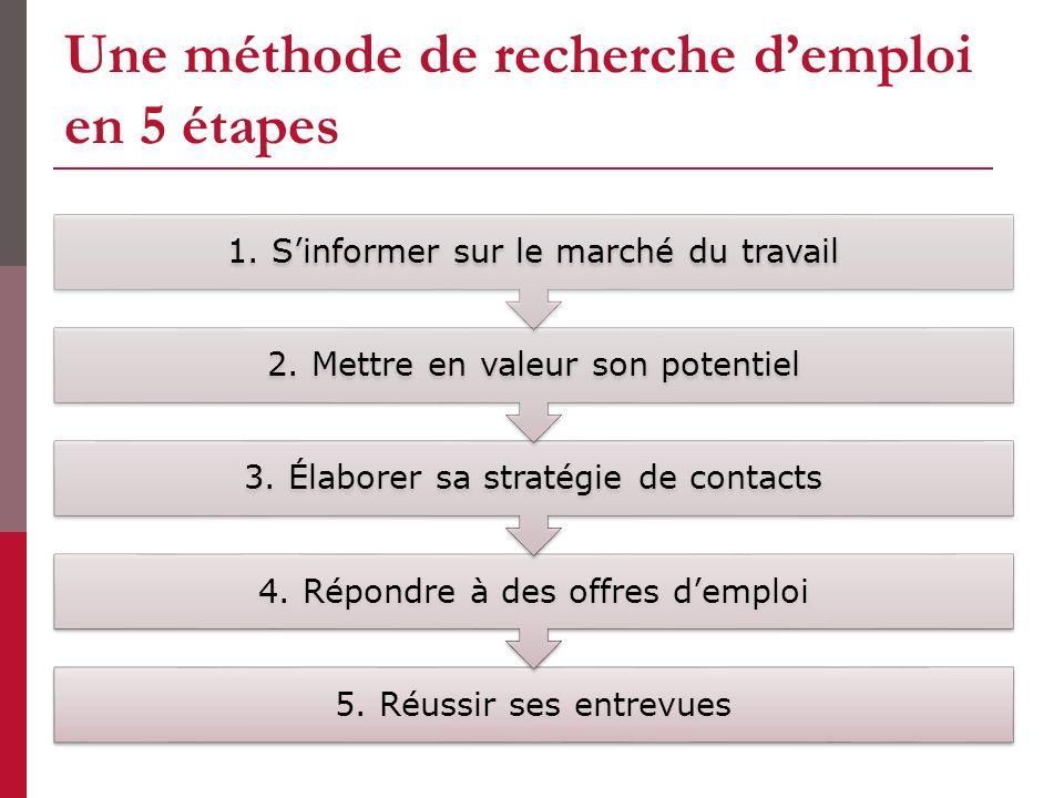 Une méthode de recherche demploi en 5 étapes 5. Réussir ses entrevues 4. Répondre à des offres demploi 3. Élaborer sa stratégie de contacts 2. Mettre