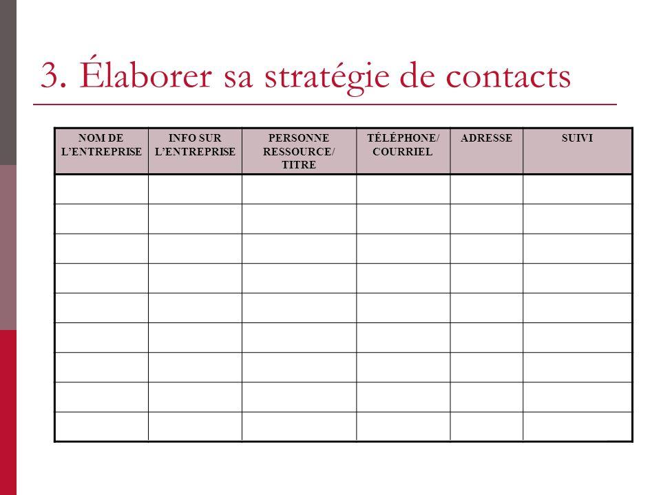 3. Élaborer sa stratégie de contacts NOM DE LENTREPRISE INFO SUR LENTREPRISE PERSONNE RESSOURCE/ TITRE TÉLÉPHONE/ COURRIEL ADRESSESUIVI
