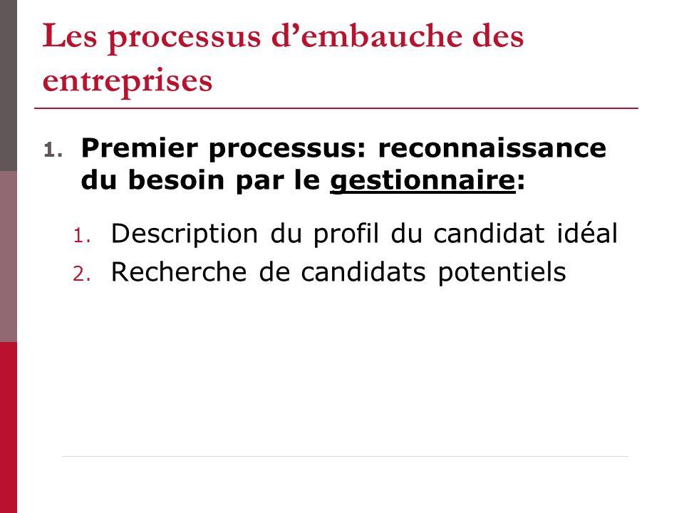 Les processus dembauche des entreprises 1. Premier processus: reconnaissance du besoin par le gestionnaire: 1. Description du profil du candidat idéal