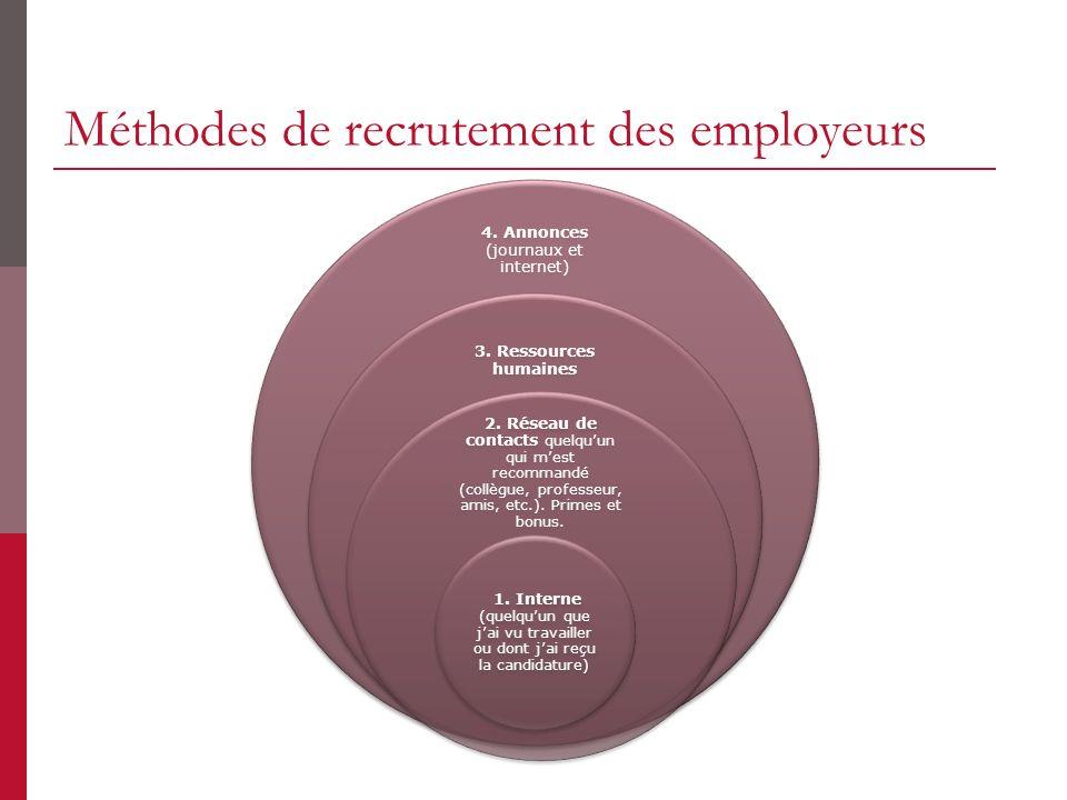 Méthodes de recrutement des employeurs 4. Annonces (journaux et internet) 3. Ressources humaines 2. Réseau de contacts quelquun qui mest recommandé (c