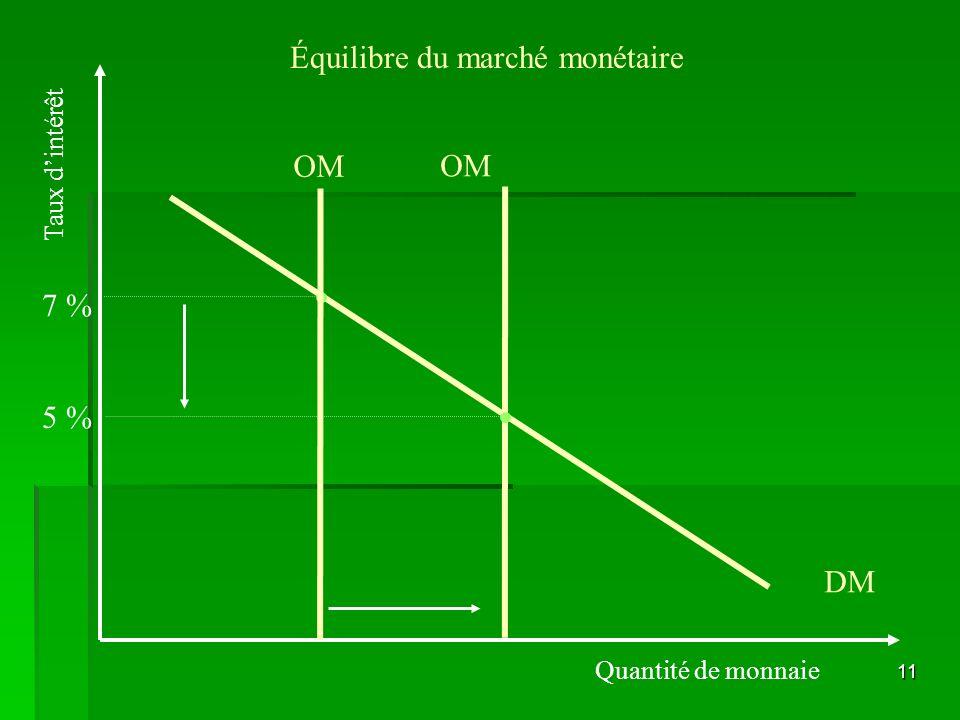 11 Équilibre du marché monétaire Quantité de monnaie Taux dintérêt DM OM 7 % 5 % OM