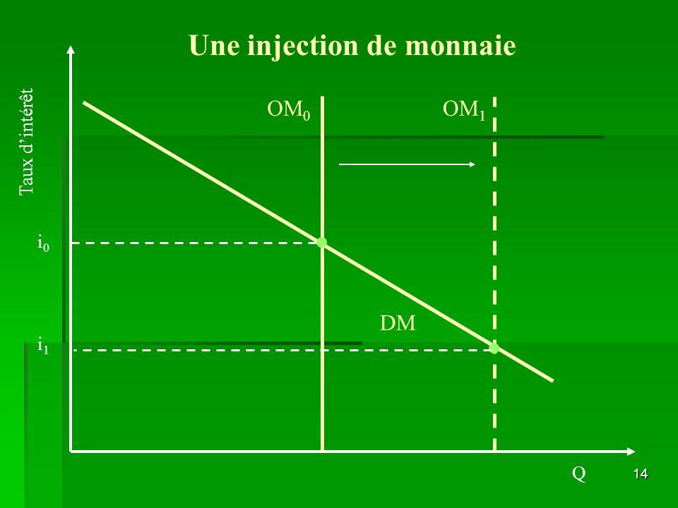 14 DM i0i0 OM 0 i1i1 Une injection de monnaie Taux dintérêt Q OM 1