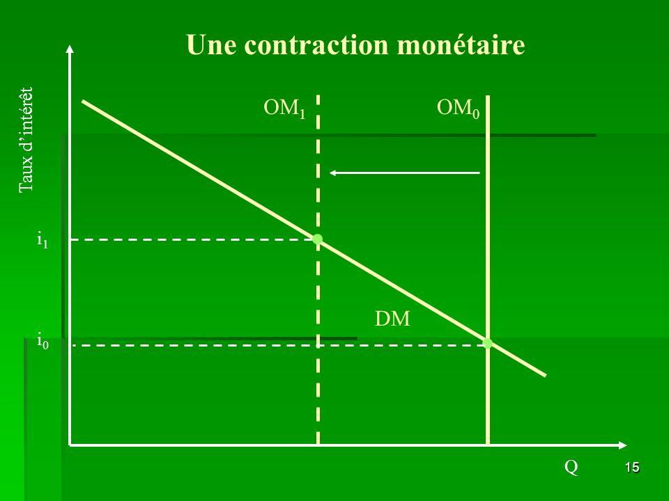 15 DM i1i1 OM 1 i0i0 Une contraction monétaire Taux dintérêt Q OM 0