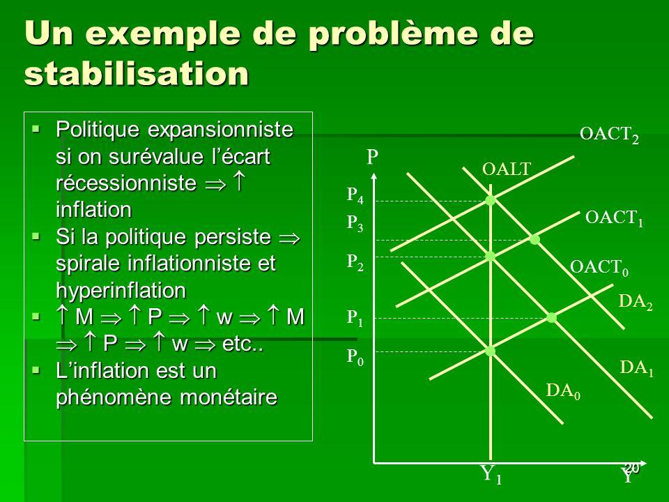 20 Un exemple de problème de stabilisation Politique expansionniste si on surévalue lécart récessionniste inflation Politique expansionniste si on sur
