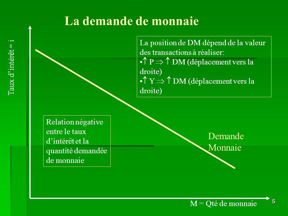 5 Demande Monnaie La demande de monnaie M = Qté de monnaie Taux dintérêt = i Relation négative entre le taux dintérêt et la quantité demandée de monna