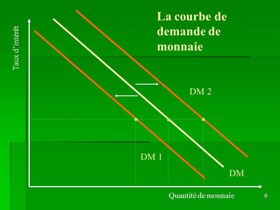 6 La courbe de demande de monnaie DM Quantité de monnaie Taux dintérêt DM 1 DM 2