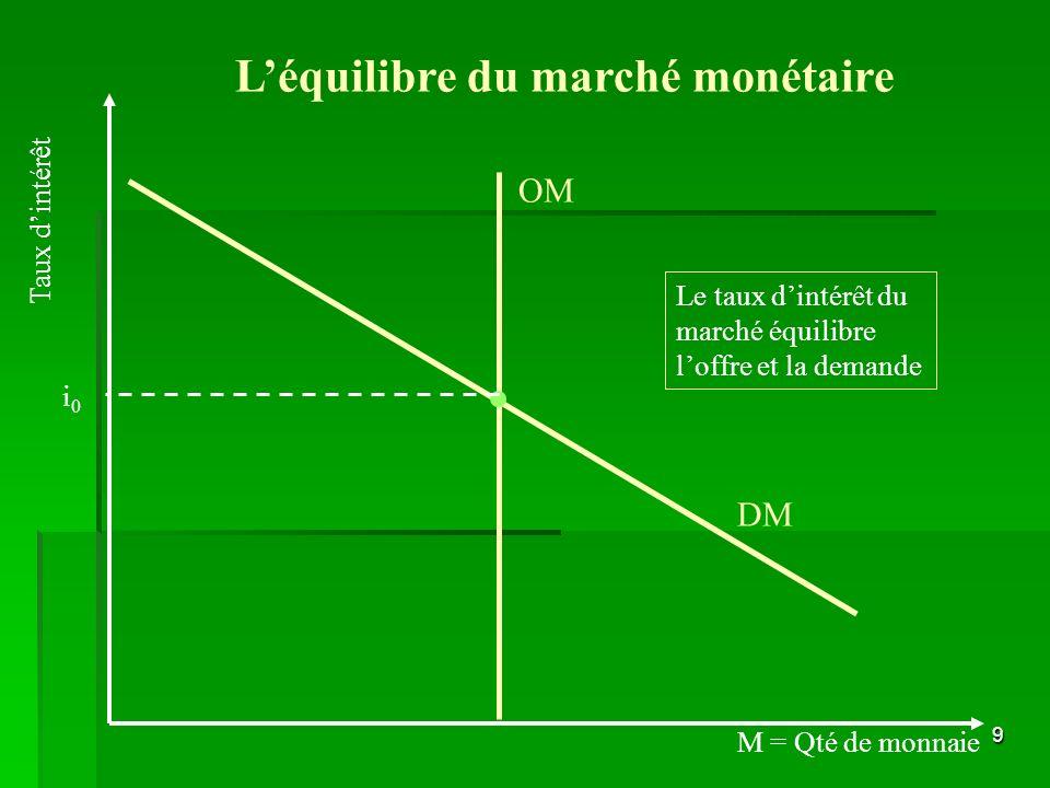 9 DM Léquilibre du marché monétaire OM M = Qté de monnaie Taux dintérêt i0i0 Le taux dintérêt du marché équilibre loffre et la demande