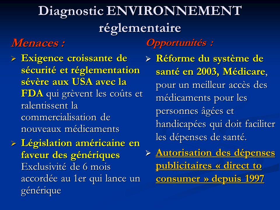 Diagnostic ENVIRONNEMENT réglementaire Menaces : Exigence croissante de sécurité et réglementation sévère aux USA avec la FDA qui grèvent les coûts et