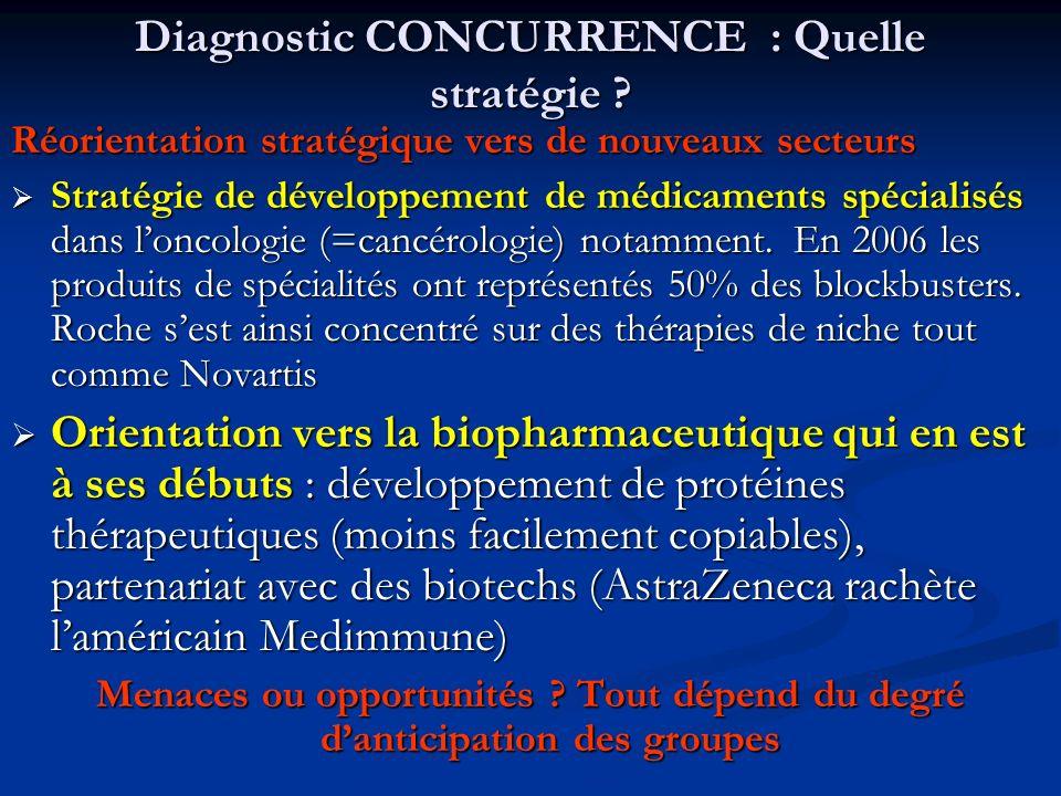 Diagnostic CONCURRENCE : Quelle stratégie ? Réorientation stratégique vers de nouveaux secteurs Stratégie de développement de médicaments spécialisés