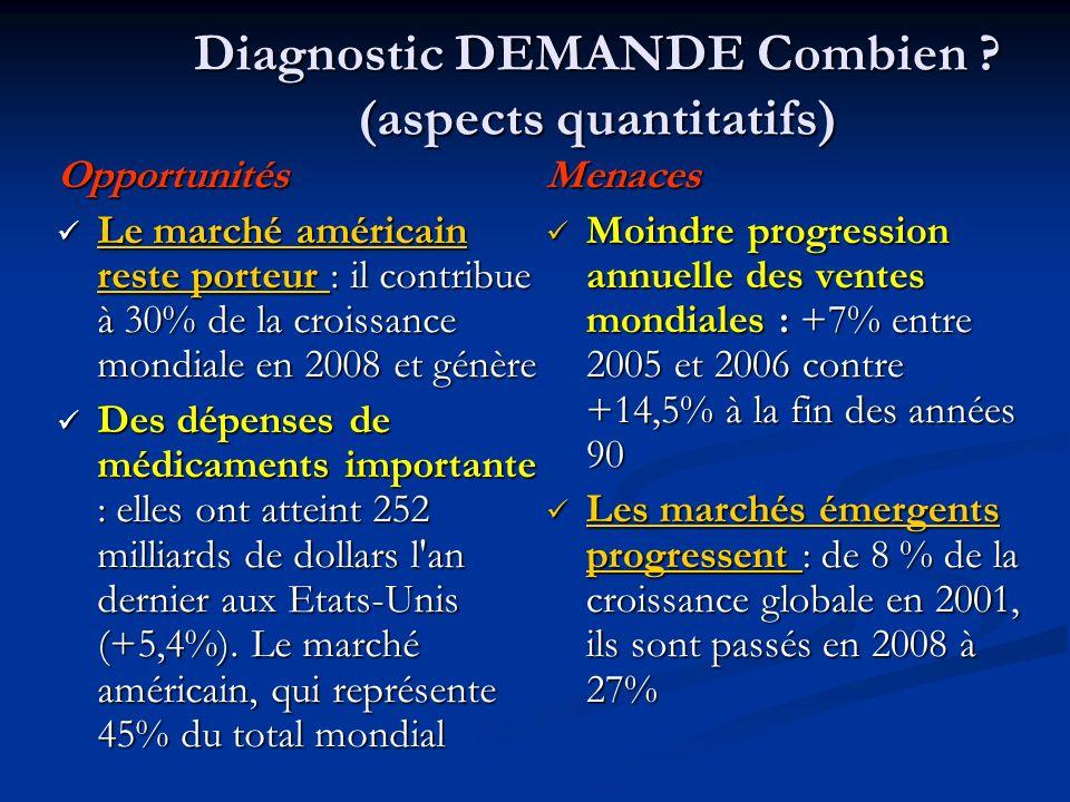 Diagnostic DEMANDE Combien ? (aspects quantitatifs) Menaces Moindre progression annuelle des ventes mondiales : +7% entre 2005 et 2006 contre +14,5% à