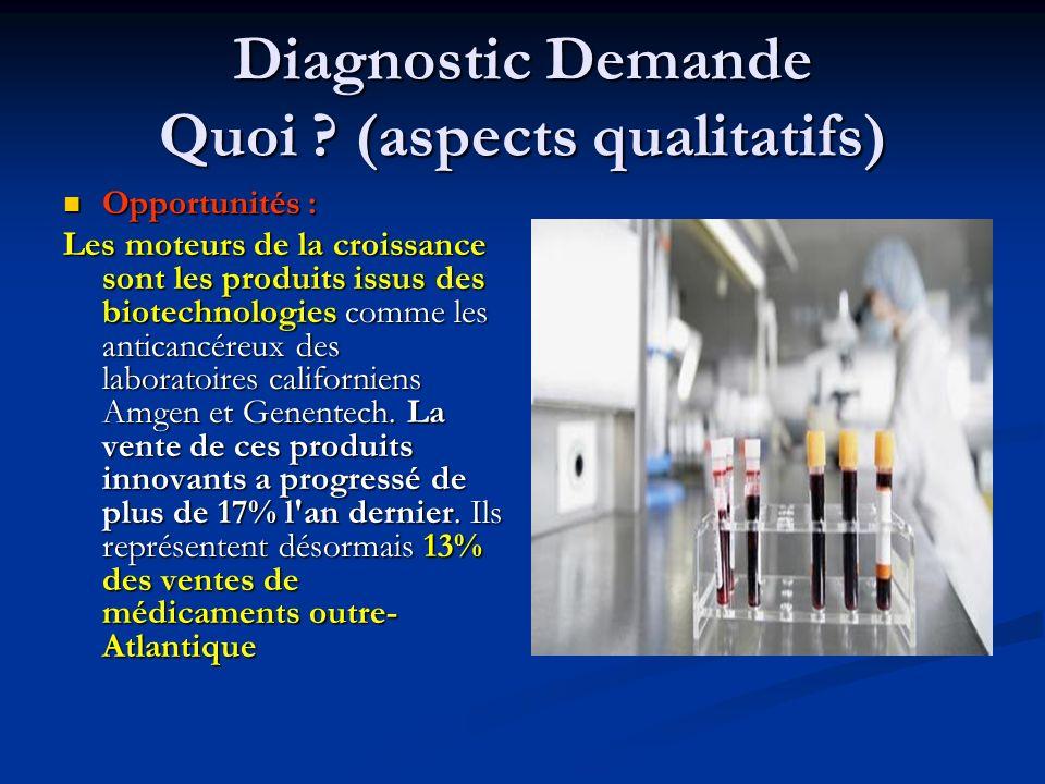 Diagnostic Demande Quoi ? (aspects qualitatifs) Opportunités : Opportunités : Les moteurs de la croissance sont les produits issus des biotechnologies