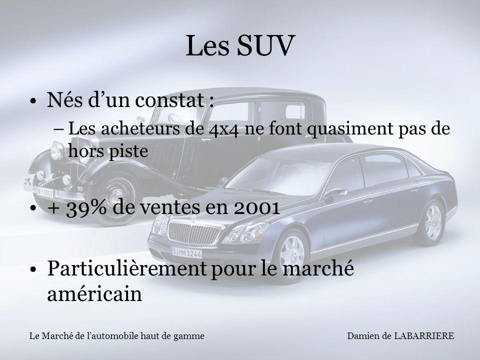 Damien de LABARRIERE Le Marché de lautomobile haut de gamme Les SUV Nés dun constat : –Les acheteurs de 4x4 ne font quasiment pas de hors piste + 39%