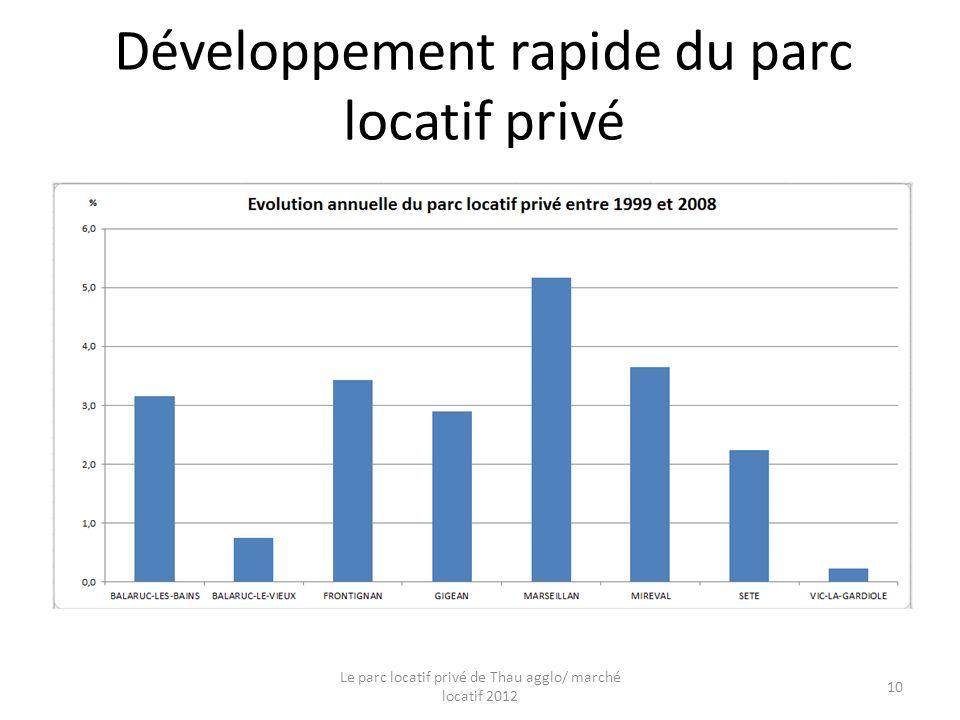 Développement rapide du parc locatif privé Le parc locatif privé de Thau agglo/ marché locatif 2012 10