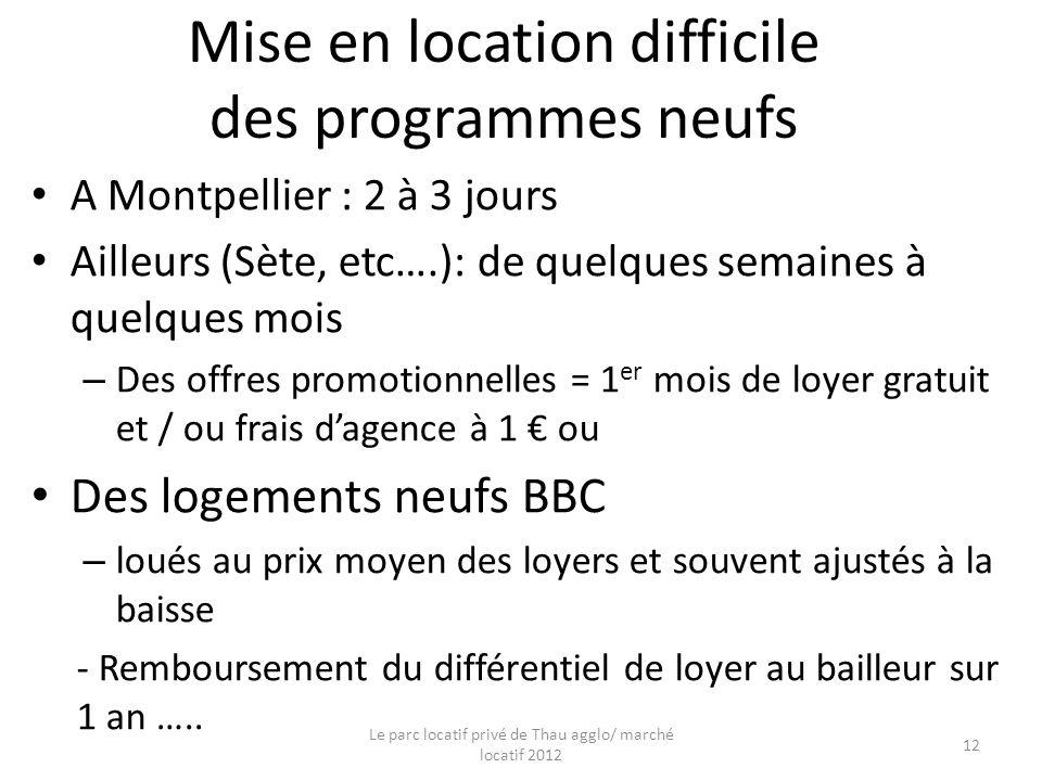 Mise en location difficile des programmes neufs A Montpellier : 2 à 3 jours Ailleurs (Sète, etc….): de quelques semaines à quelques mois – Des offres