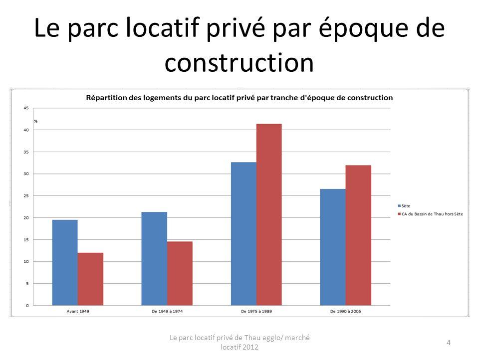 Le parc locatif privé par époque de construction Le parc locatif privé de Thau agglo/ marché locatif 2012 4