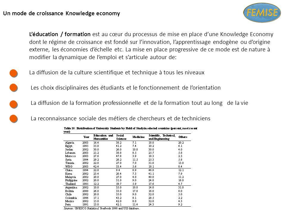 Un mode de croissance Knowledge economy Léducation / formation est au cœur du processus de mise en place dune Knowledge Economy dont le régime de croissance est fondé sur linnovation, lapprentissage endogène ou dorigine externe, les économies déchelle etc.
