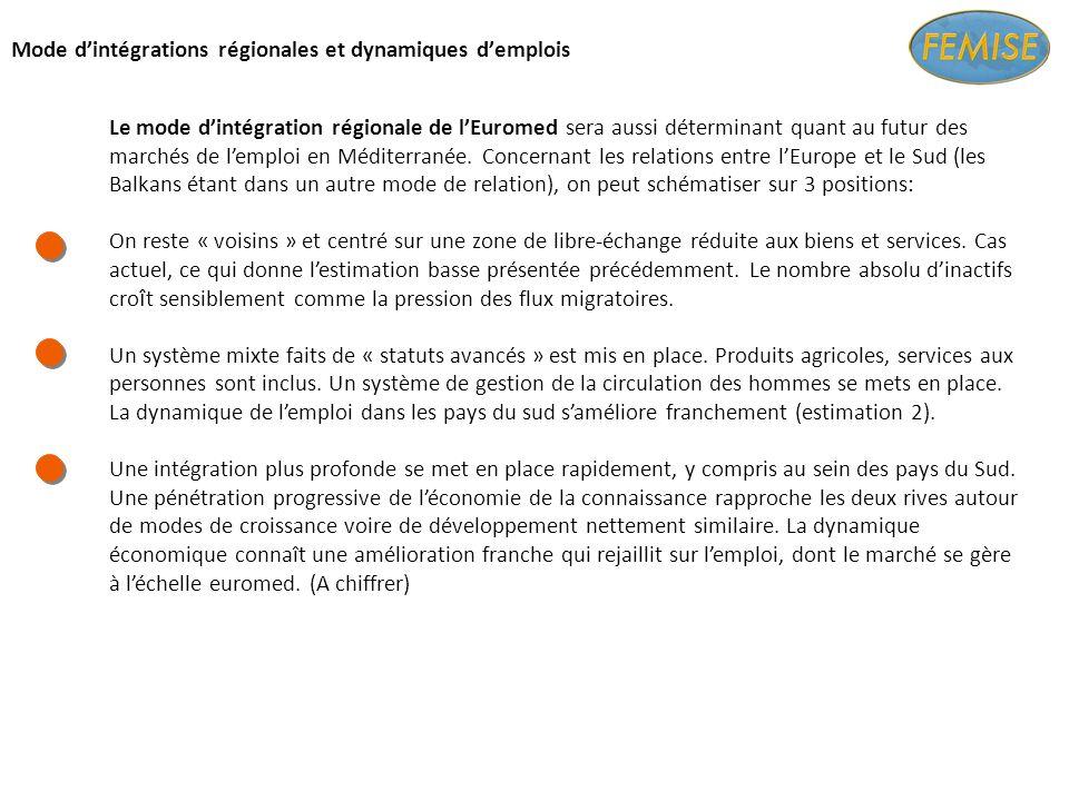 Mode dintégrations régionales et dynamiques demplois Le mode dintégration régionale de lEuromed sera aussi déterminant quant au futur des marchés de lemploi en Méditerranée.