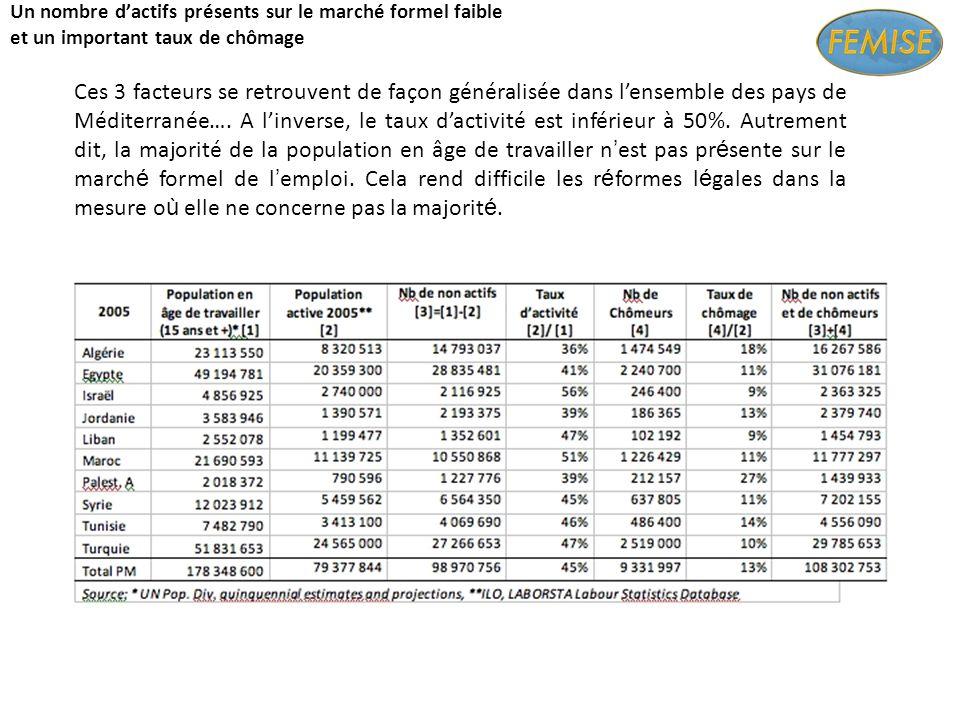 Un nombre dactifs présents sur le marché formel faible et un important taux de chômage Ces 3 facteurs se retrouvent de façon généralisée dans lensemble des pays de Méditerranée….