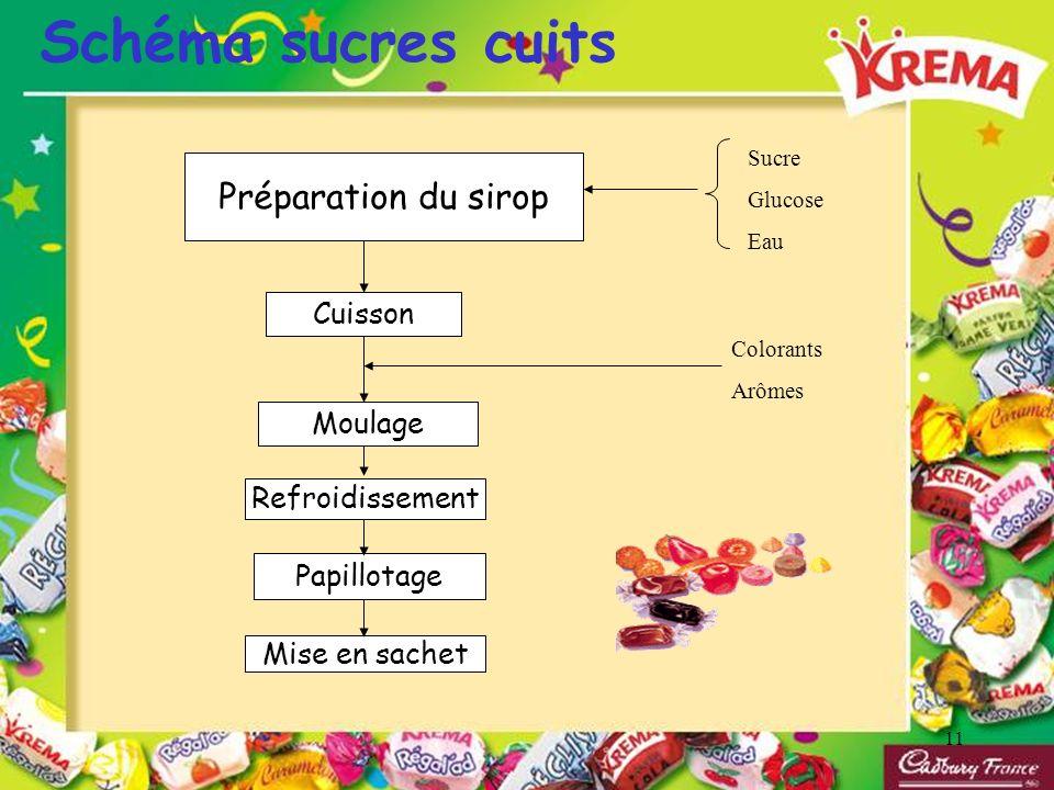 11 Préparation du sirop Cuisson Moulage Refroidissement Papillotage Mise en sachet Sucre Glucose Eau Colorants Arômes Schéma sucres cuits