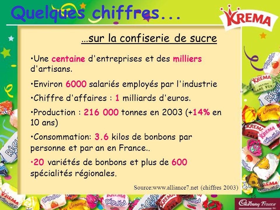 16 Quelques chiffres... …sur la confiserie de sucre Une centaine d'entreprises et des milliers d'artisans. Environ 6000 salariés employés par l'indust