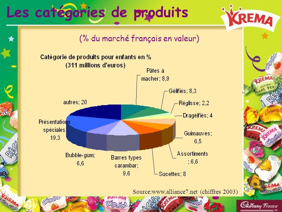 17 Les catégories de produits Source:www.alliance7.net (chiffres 2003) (% du marché français en valeur)