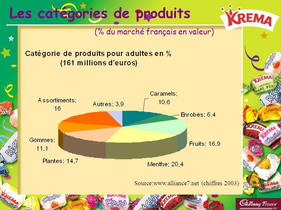 18 Les catégories de produits Source:www.alliance7.net (chiffres 2003) (% du marché français en valeur)