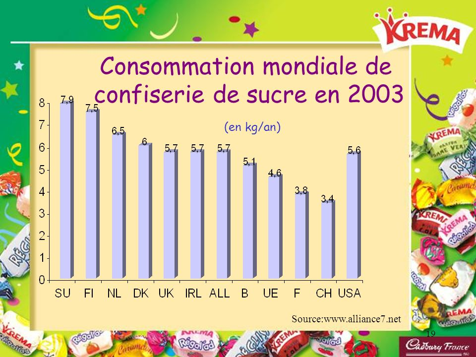 19 Consommation mondiale de confiserie de sucre en 2003 (en kg/an) Source:www.alliance7.net