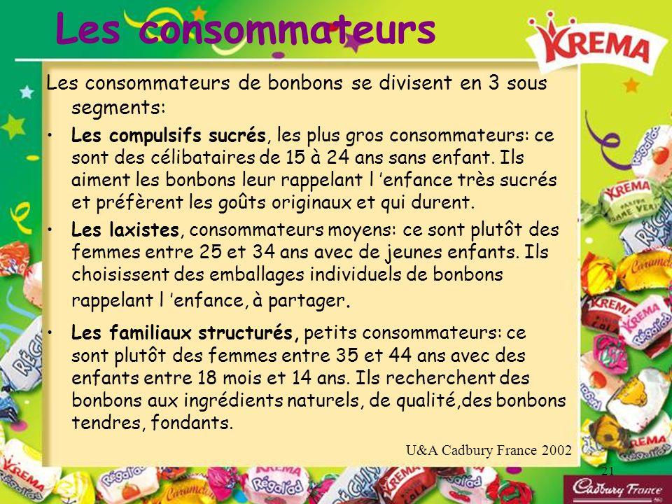 21 Les consommateurs U&A Cadbury France 2002 Les consommateurs de bonbons se divisent en 3 sous segments: Les compulsifs sucrés, les plus gros consomm