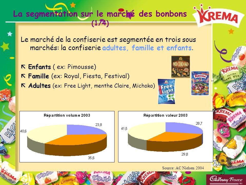 23 La segmentation sur le marché des bonbons (1/4) Le marché de la confiserie est segmentée en trois sous marchés: la confiserie adultes, famille et e