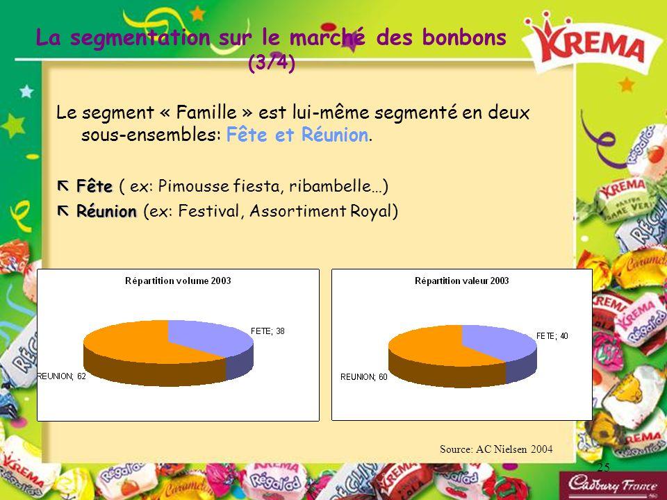 25 Le segment « Famille » est lui-même segmenté en deux sous-ensembles: Fête et Réunion. Fête Fête ( ex: Pimousse fiesta, ribambelle…) Réunion Réunion