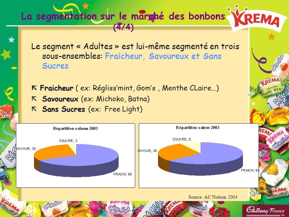 26 Le segment « Adultes » est lui-même segmenté en trois sous-ensembles: Fraicheur, Savoureux et Sans Sucres Fraicheur Fraicheur ( ex: Réglissmint, Go