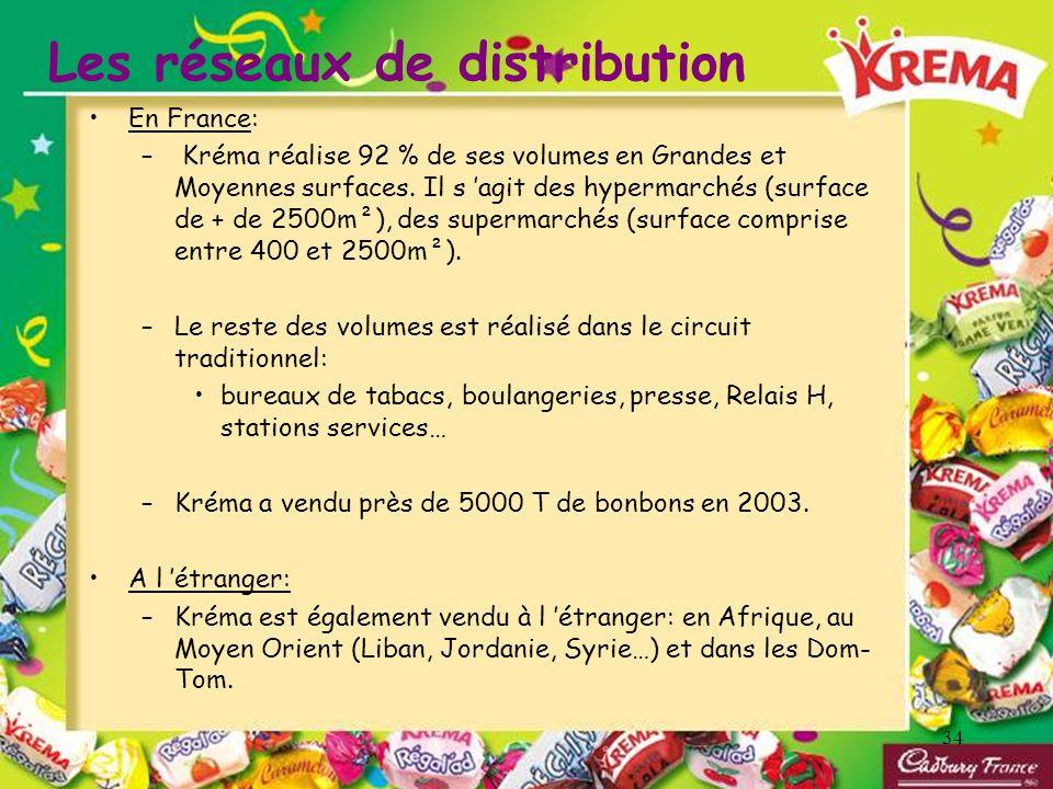34 Les réseaux de distribution En France: – Kréma réalise 92 % de ses volumes en Grandes et Moyennes surfaces. Il s agit des hypermarchés (surface de