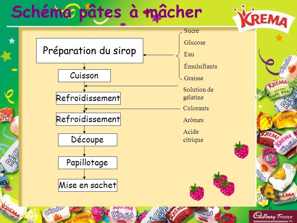10 La fabrication des acidulés Le processus de fabrication des acidulés Bonbons « durs » ressemble à celui des pâtes à mâcher.