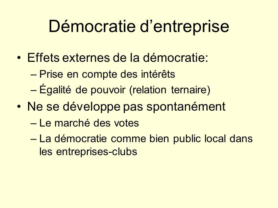 Démocratie dentreprise Effets externes de la démocratie: –Prise en compte des intérêts –Égalité de pouvoir (relation ternaire) Ne se développe pas spo