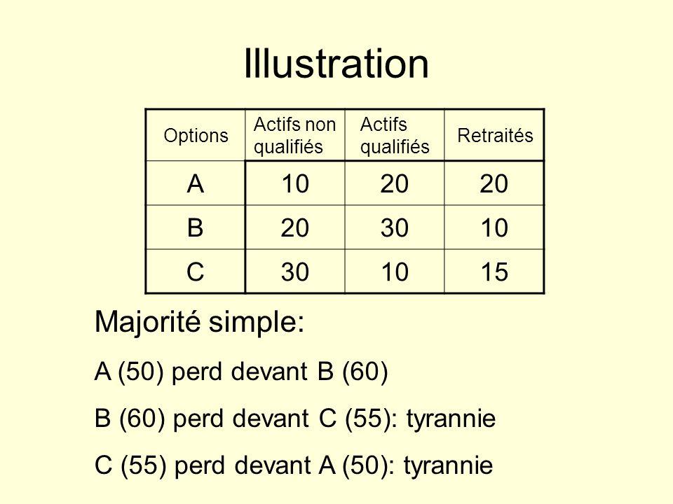 Illustration Options Actifs non qualifiés Actifs qualifiés Retraités A1020 B 3010 C301015 Majorité simple: A (50) perd devant B (60) B (60) perd devan
