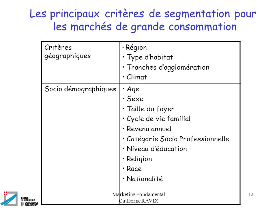 Marketing Fondamental Catherine RAVIX 12 Les principaux critères de segmentation pour les marchés de grande consommation Critères géographiques Région