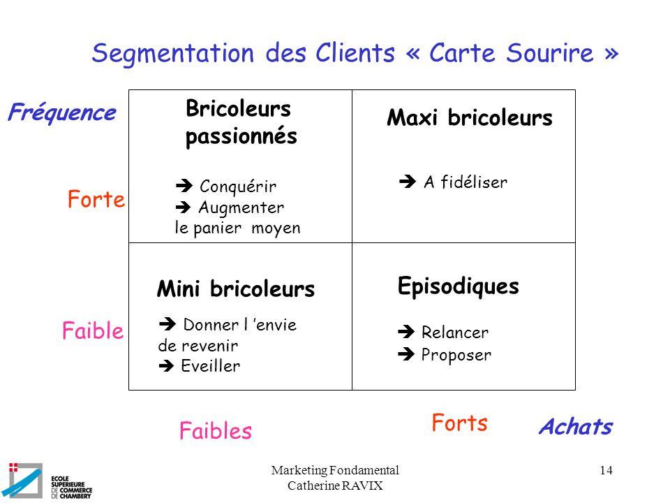 Marketing Fondamental Catherine RAVIX 14 Segmentation des Clients « Carte Sourire » Fréquence Forte Faible Achats Bricoleurs passionnés Maxi bricoleur