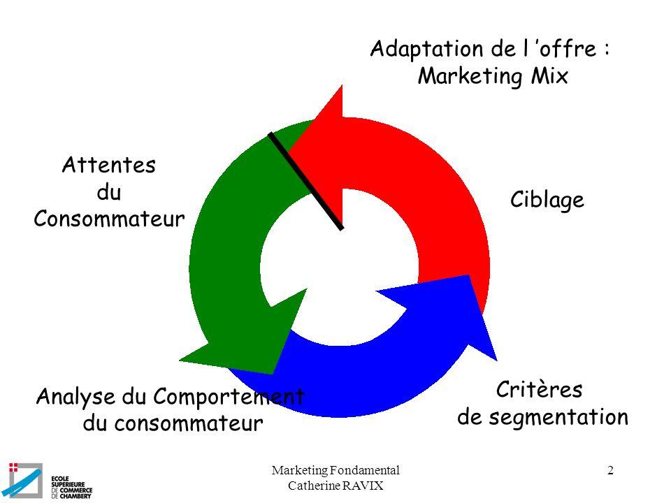Marketing Fondamental Catherine RAVIX 2 Attentes du Consommateur Analyse du Comportement du consommateur Critères de segmentation Ciblage Adaptation d