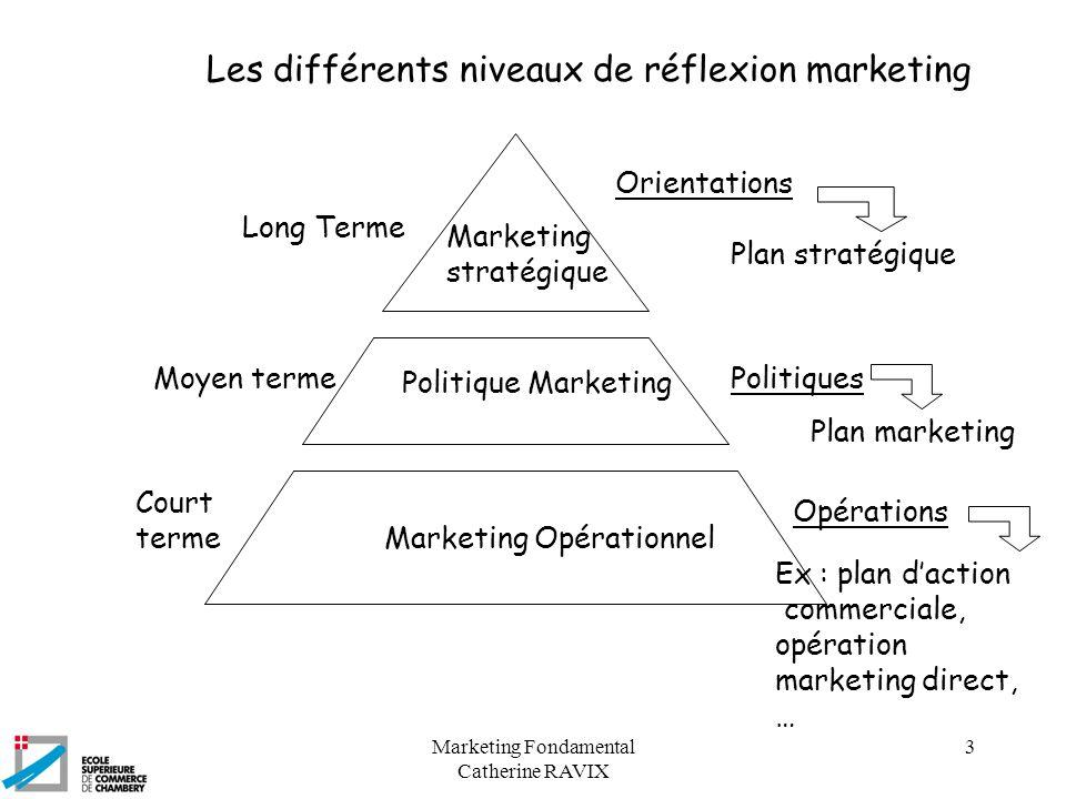 Marketing Fondamental Catherine RAVIX 3 Orientations Politiques Opérations Marketing stratégique Politique Marketing Marketing Opérationnel Long Terme
