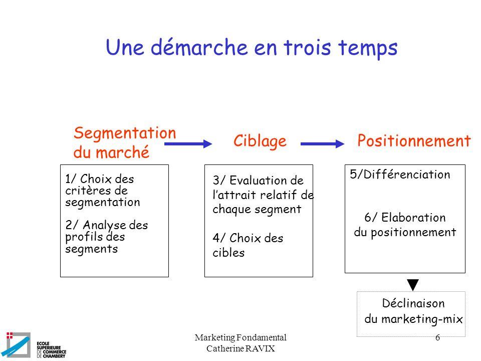 Marketing Fondamental Catherine RAVIX 6 Une démarche en trois temps Segmentation du marché CiblagePositionnement 1/ Choix des critères de segmentation