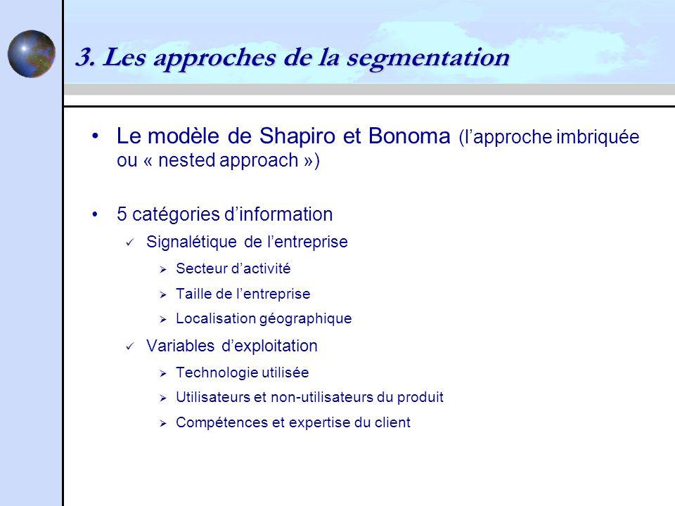 3. Les approches de la segmentation Le modèle de Shapiro et Bonoma (lapproche imbriquée ou « nested approach ») 5 catégories dinformation Signalétique