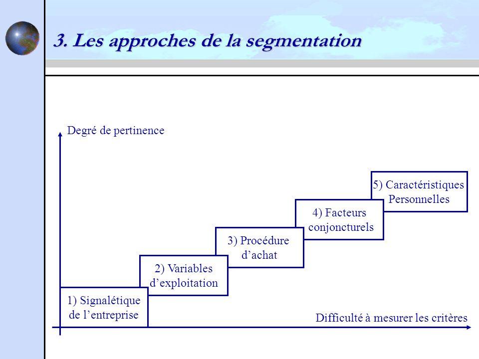 3. Les approches de la segmentation 5) Caractéristiques Personnelles 4) Facteurs conjoncturels 3) Procédure dachat 2) Variables dexploitation 1) Signa