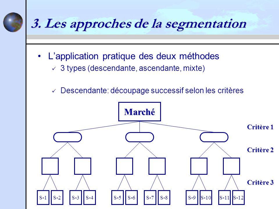 3. Les approches de la segmentation Lapplication pratique des deux méthodes 3 types (descendante, ascendante, mixte) Descendante: découpage successif