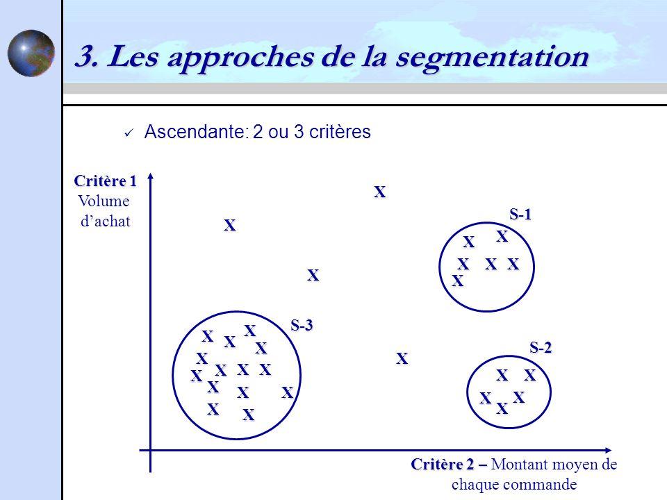 3. Les approches de la segmentation Ascendante: 2 ou 3 critères Critère 1 Volume dachat Critère 2 – Critère 2 – Montant moyen de chaque commande X X X