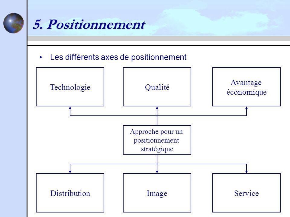 5. Positionnement Les différents axes de positionnement Approche pour un positionnement stratégique TechnologieQualité Avantage économique Distributio