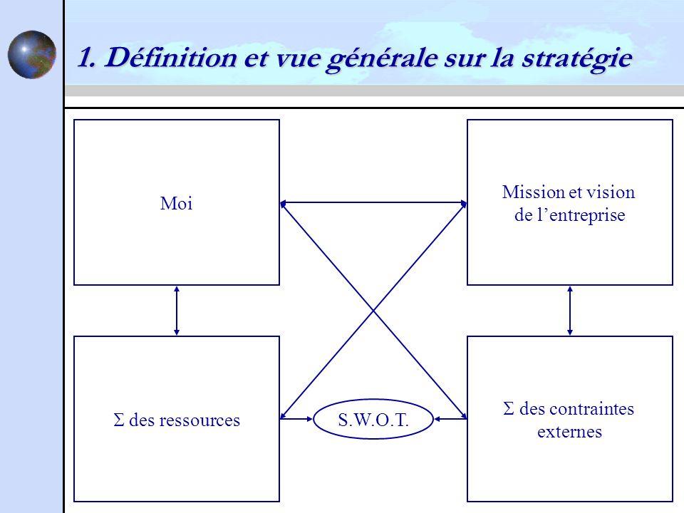 1. Définition et vue générale sur la stratégie Moi Mission et vision de lentreprise des ressources des contraintes externes S.W.O.T.