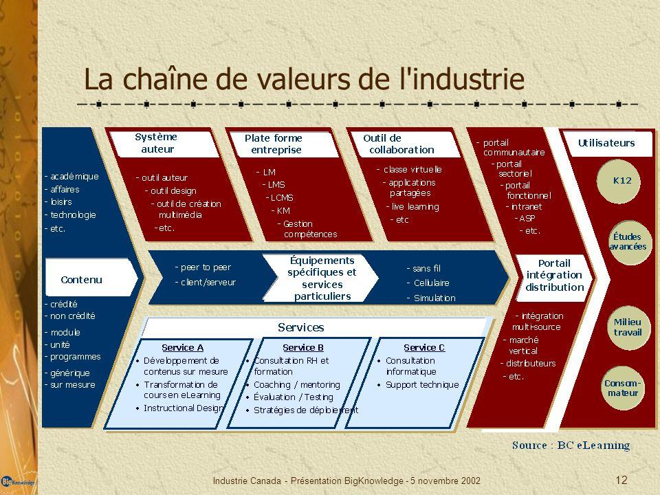 Industrie Canada - Présentation BigKnowledge - 5 novembre 2002 12 La chaîne de valeurs de l'industrie