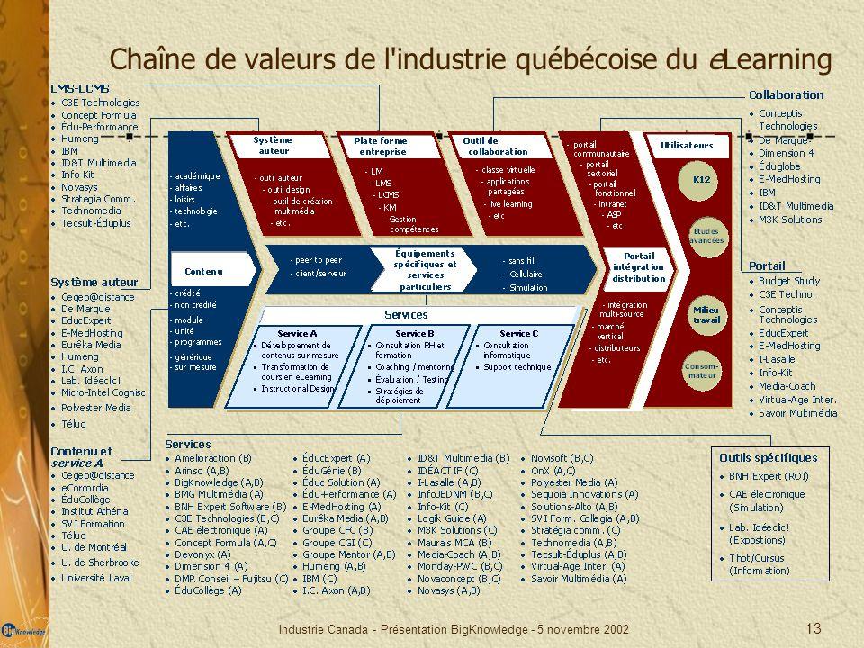 Industrie Canada - Présentation BigKnowledge - 5 novembre 2002 13 Chaîne de valeurs de l'industrie québécoise du eLearning