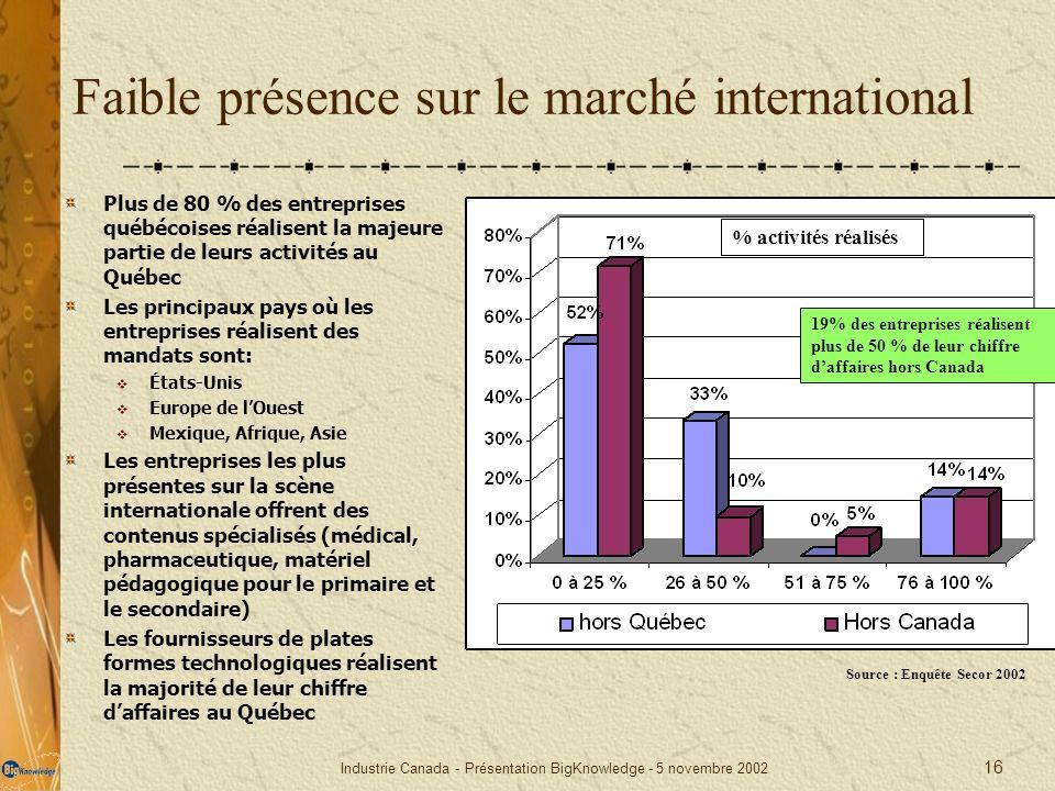Industrie Canada - Présentation BigKnowledge - 5 novembre 2002 16 Faible présence sur le marché international Plus de 80 % des entreprises québécoises