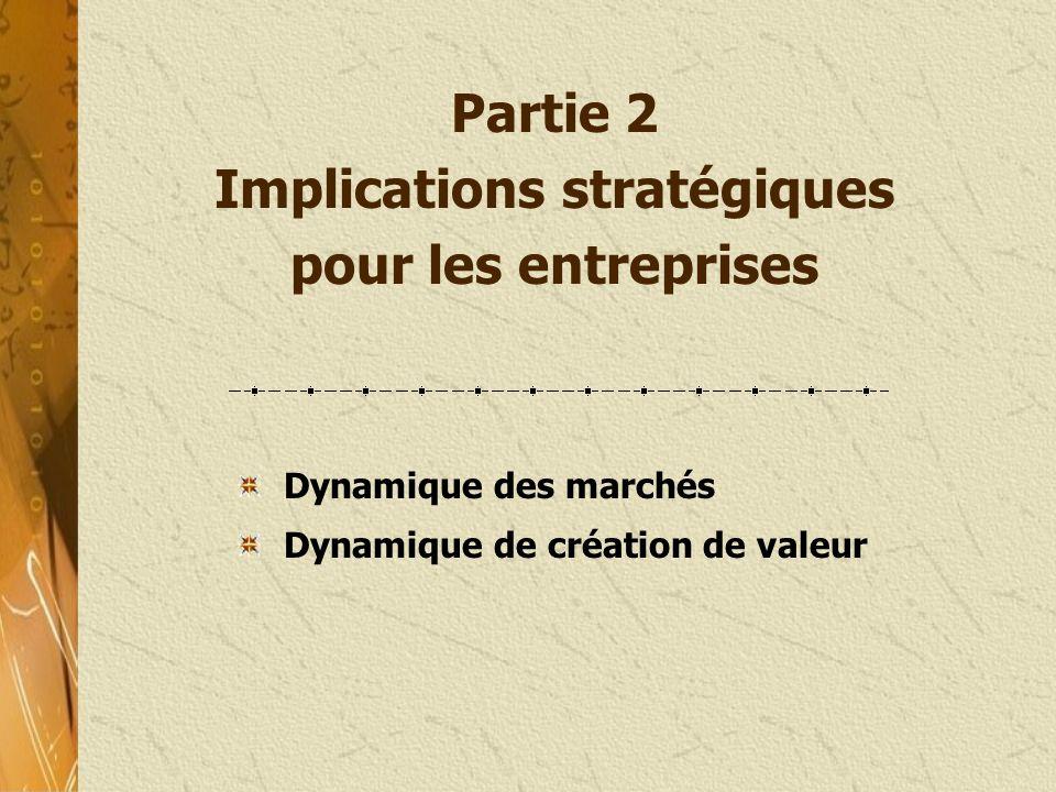 Partie 2 Implications stratégiques pour les entreprises Dynamique des marchés Dynamique de création de valeur